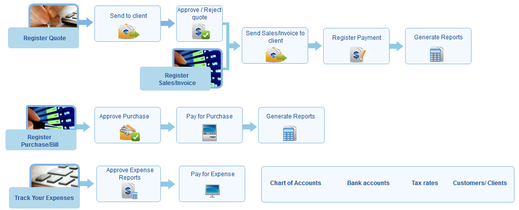 Accounting Overview