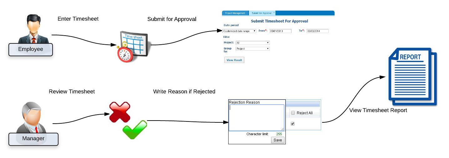 Timesheet approval workflow