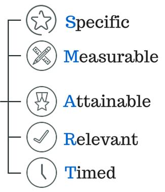 Key Performance Indicators SMART