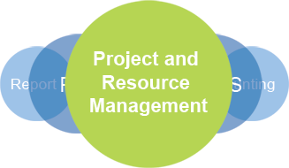 project and resource management