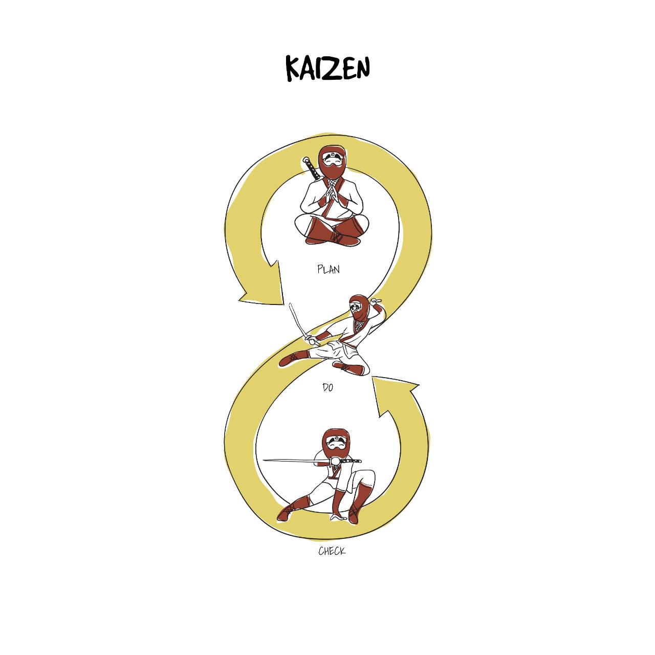 kaizen project management